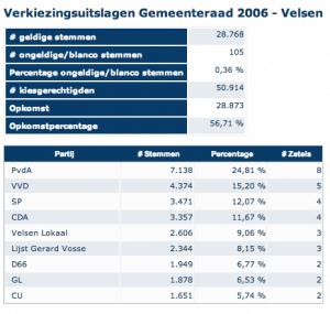verkiezingen Velsen 2006 - resultaten velsen lokaal