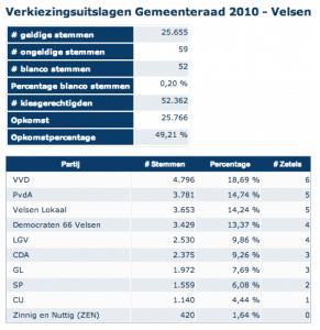 verkiezingen Velsen 2010 - resultaten velsen lokaal