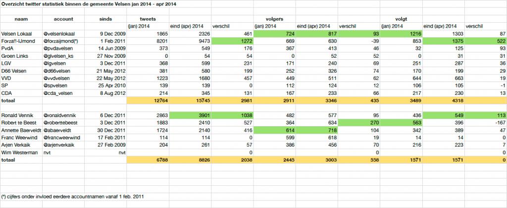 twitter-stats-apr-2014