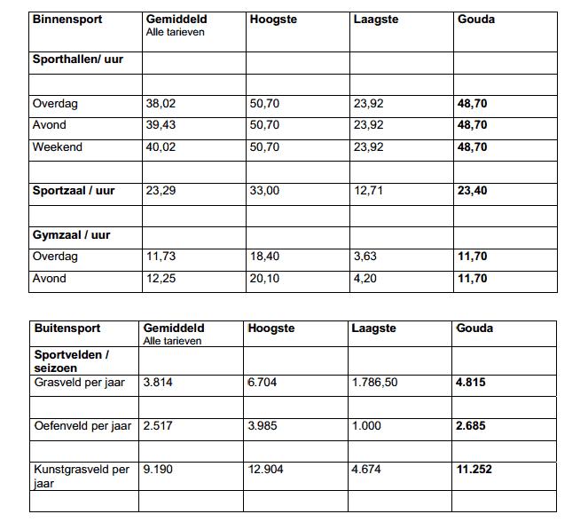 Overzicht van de benchmark tarievenonderzoek in Gouda e.o.